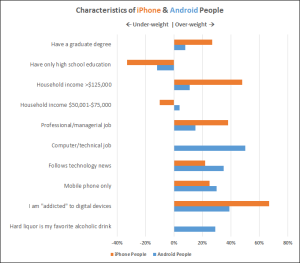 1397496933_iPhone-vs-Android-people